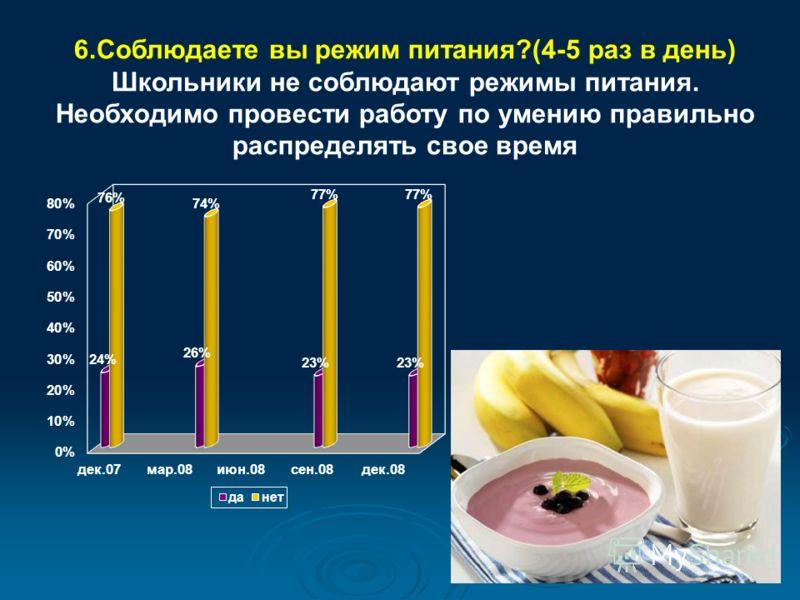 6.Соблюдаете вы режим питания?(4-5 раз в день) Школьники не соблюдают режимы питания. Необходимо провести работу по умению правильно распределять свое время