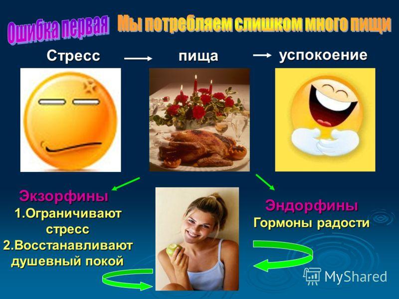 Экзорфины Экзорфины 1.Ограничивают стресс 2.Восстанавливают душевный покой Эндорфины Гормоны радости Стресс успокоение пища
