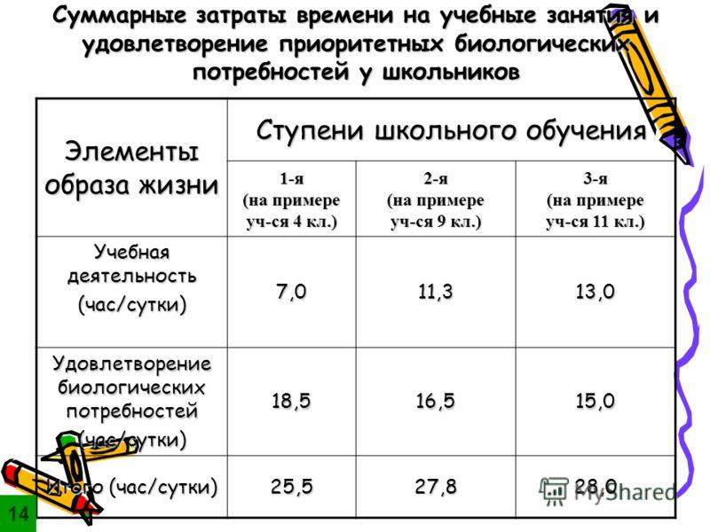 Суммарные затраты времени на учебные занятия и удовлетворение приоритетных биологических потребностей у школьников Элементы образа жизни Ступени школьного обучения 1-я (на примере уч-ся 4 кл.) 2-я (на примере уч-ся 9 кл.) 3-я (на примере уч-ся 11 кл.