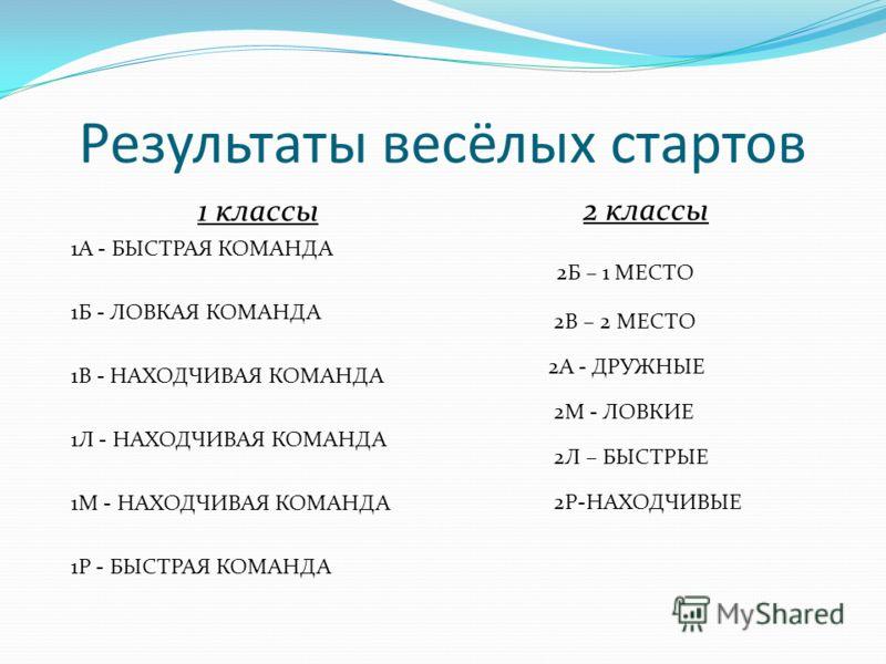 Результаты весёлых стартов 1 классы 1А - БЫСТРАЯ КОМАНДА 1Б - ЛОВКАЯ КОМАНДА 1В - НАХОДЧИВАЯ КОМАНДА 1Л - НАХОДЧИВАЯ КОМАНДА 1М - НАХОДЧИВАЯ КОМАНДА 1Р - БЫСТРАЯ КОМАНДА 2 классы 2Б – 1 МЕСТО 2В – 2 МЕСТО 2А - ДРУЖНЫЕ 2М - ЛОВКИЕ 2Л – БЫСТРЫЕ 2Р-НАХО