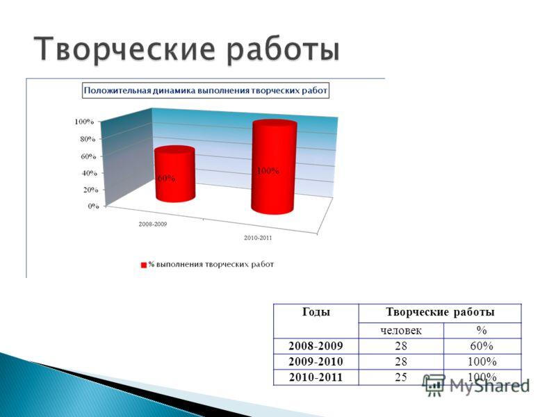 ГодыТворческие работы человек% 2008-20092860% 2009-201028100% 2010-201125100%