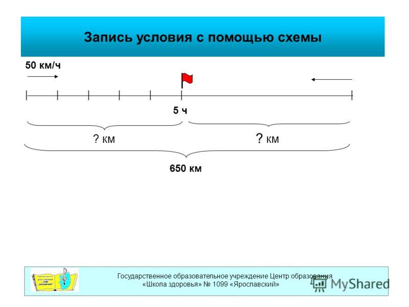 Государственное образовательное учреждение Центр образования «Школа здоровья» 1099 «Ярославский» Запись условия с помощью схемы 50 км/ч | | | | | | | ? км ? км 650 км 5 ч