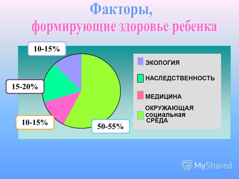 ЭКОЛОГИЯ НАСЛЕДСТВЕННОСТЬ МЕДИЦИНА ОКРУЖАЮЩАЯ СРЕДА 10-15% 15-20% 10-15% 50-55% социальная