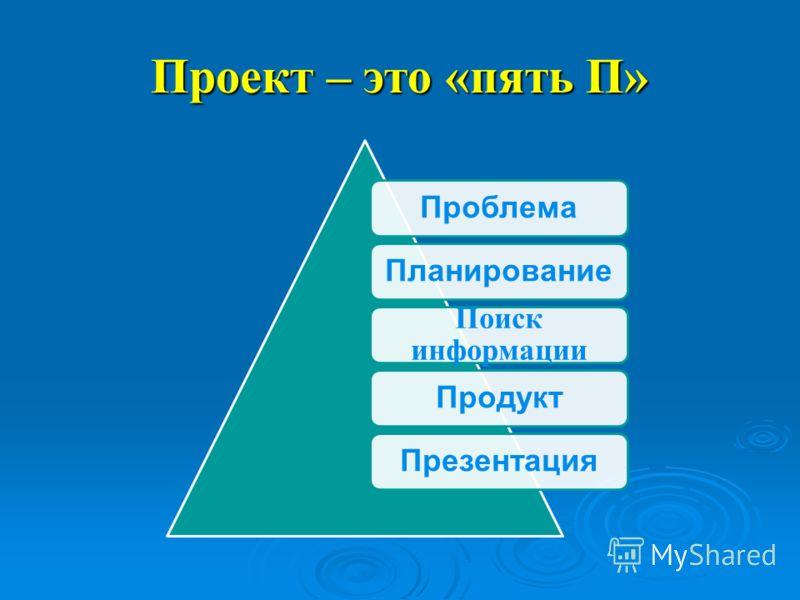 Проект – это «пять П» ПроблемаПланирование Поиск информации ПродуктПрезентация