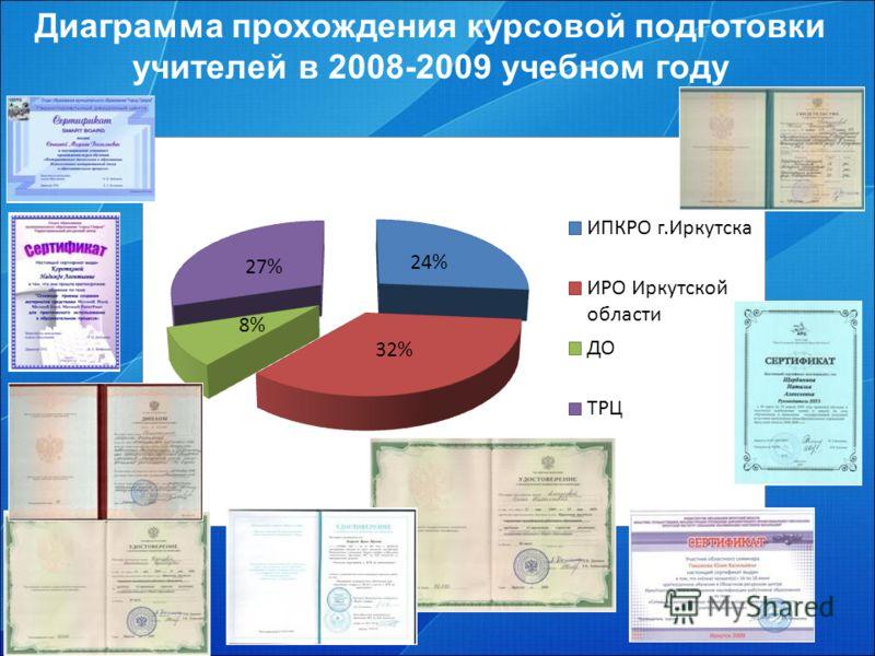 Диаграмма прохождения курсовой подготовки учителей в 2008-2009 учебном году