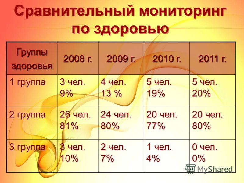 Группыздоровья 2008 г. 2009 г. 2010 г. 2011 г. 1 группа 3 чел. 9% 4 чел. 13 % 5 чел. 19% 5 чел. 20% 2 группа 26 чел. 81% 24 чел. 80% 20 чел. 77% 20 чел. 80% 3 группа 3 чел. 10% 2 чел. 7% 1 чел. 4% 0 чел. 0% Сравнительный мониторинг по здоровью