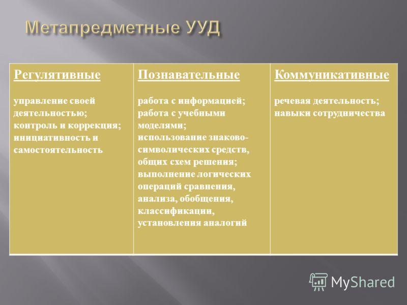 Регулятивные управление своей деятельностью ; контроль и коррекция ; инициативность и самостоятельность Познавательные работа с информацией ; работа с учебными моделями ; использование знаково - символических средств, общих схем решения ; выполнение