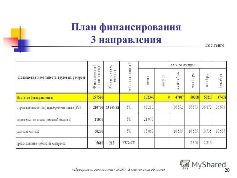 20 План финансирования 3 направления Тыс.тенге «Программа занятости - 2020» Акмолинская область