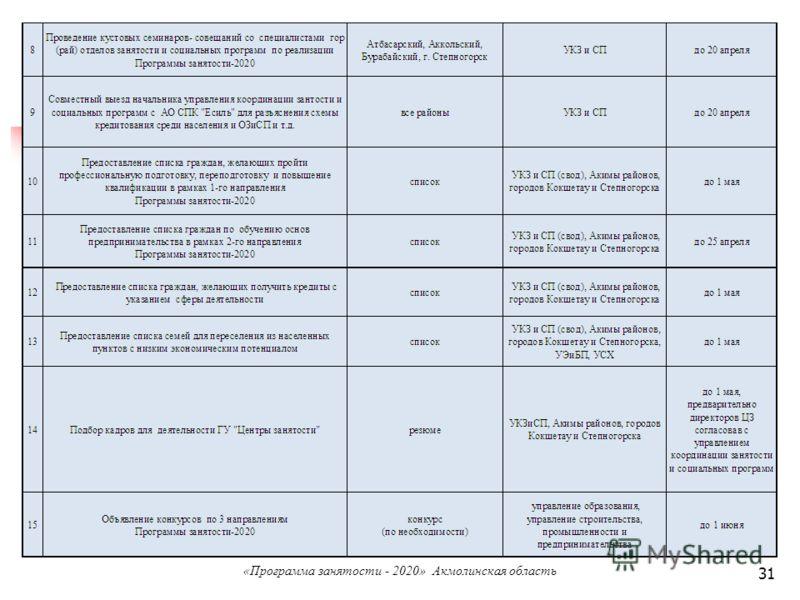 31 «Программа занятости - 2020» Акмолинская область
