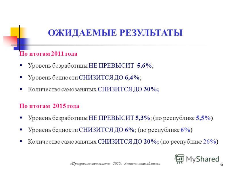 6 По итогам 2015 года Уровень безработицы НЕ ПРЕВЫСИТ 5,3%; (по республике 5,5%) Уровень бедности СНИЗИТСЯ ДО 6%; (по республике 6%) Количество самозанятых СНИЗИТСЯ ДО 20%; (по республике 26%) По итогам 2011 года Уровень безработицы НЕ ПРЕВЫСИТ 5,6%;