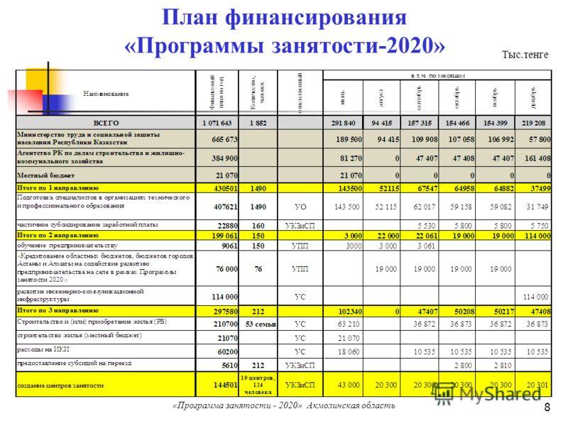 8 План финансирования «Программы занятости-2020» Тыс.тенге «Программа занятости - 2020» Акмолинская область