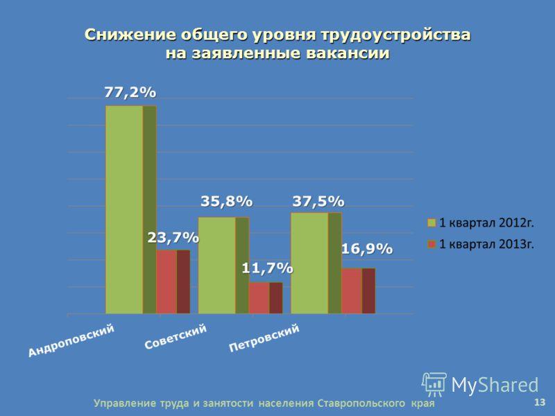 Снижение общего уровня трудоустройства на заявленные вакансии 13 Управление труда и занятости населения Ставропольского края