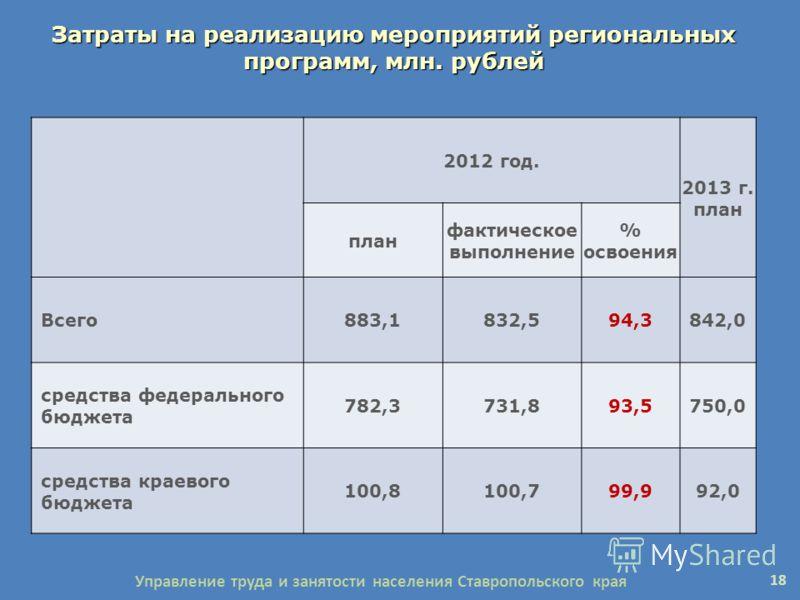 Затраты на реализацию мероприятий региональных программ, млн. рублей 2012 год. 2013 г. план план фактическое выполнение % освоения Всего883,1832,594,3842,0 средства федерального бюджета 782,3731,893,5750,0 средства краевого бюджета 100,8100,799,992,0