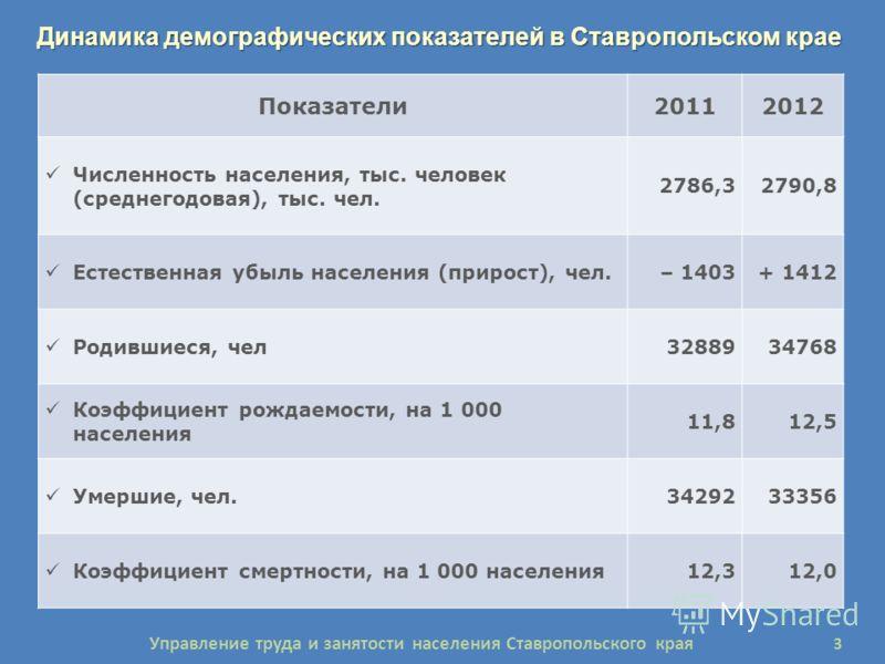 Динамика демографических показателей в Ставропольском крае Показатели2011 г.2012 г. Показатели20112012 Численность населения, тыс. человек (среднегодовая), тыс. чел. 2786,32790,8 Естественная убыль населения (прирост), чел.– 1403+ 1412 Родившиеся, че