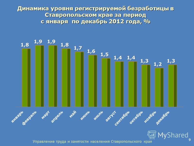 Динамика уровня регистрируемой безработицы в Ставропольском крае за период с января по декабрь 2012 года, % 9 Управление труда и занятости населения Ставропольского края