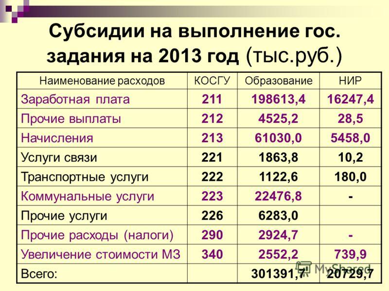 Субсидии на выполнение гос. задания на 2013 год (тыс.руб.) Наименование расходовКОСГУОбразованиеНИР Заработная плата211198613,416247,4 Прочие выплаты2124525,228,5 Начисления21361030,05458,0 Услуги связи2211863,810,2 Транспортные услуги2221122,6180,0