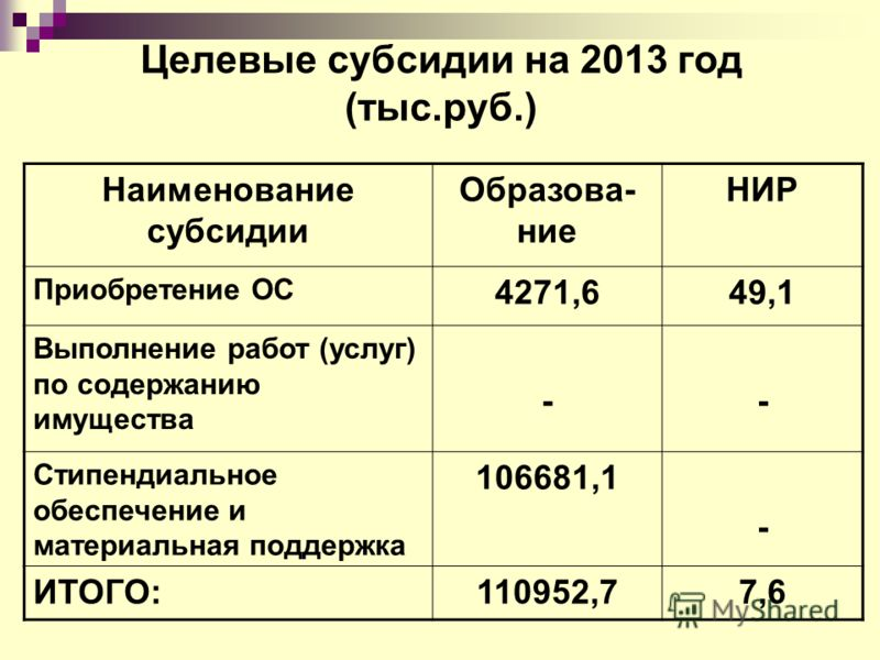 Целевые субсидии на 2013 год (тыс.руб.) Наименование субсидии Образова- ние НИР Приобретение ОС 4271,649,1 Выполнение работ (услуг) по содержанию имущества -- Стипендиальное обеспечение и материальная поддержка 106681,1 - ИТОГО:110952,77,6