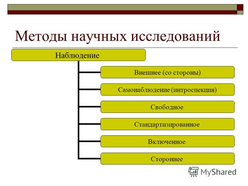 методы исследование в психодиагностике: