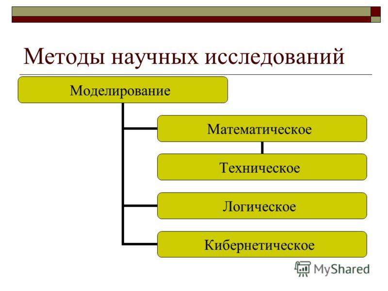 Методы научных исследований Моделирование Математическое Техническое Логическое Кибернетическое
