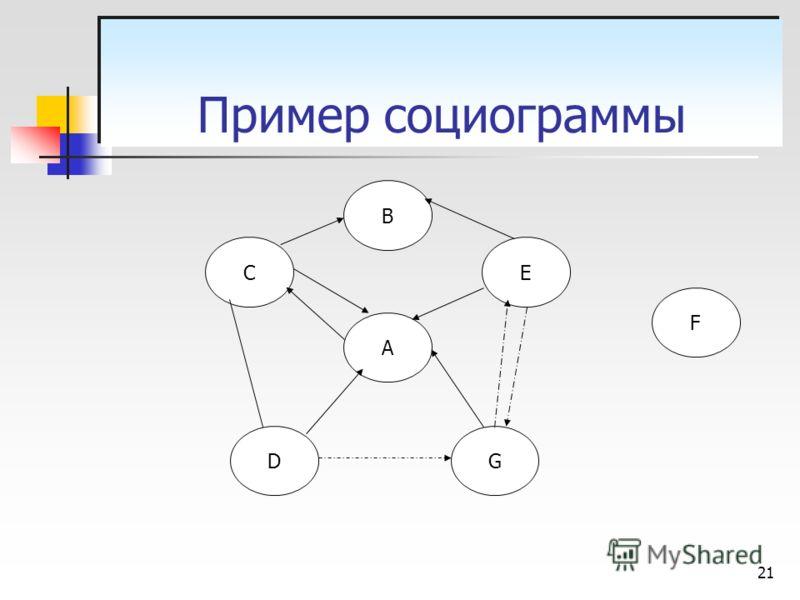 21 А С G E B D F Пример социограммы