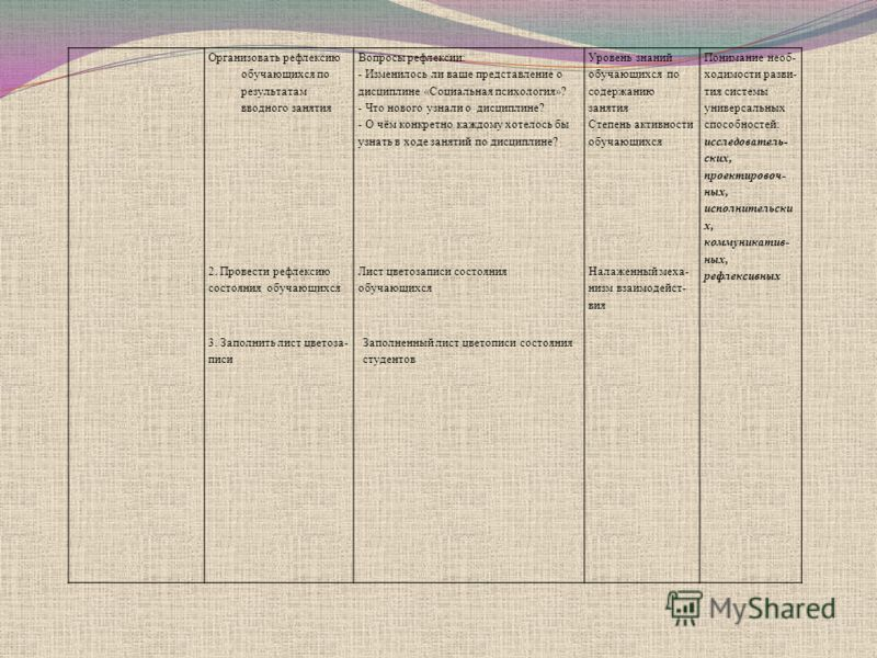 Организовать рефлексию обучающихся по результатам вводного занятия Вопросы рефлексии: - Изменилось ли ваше представление о дисциплине «Социальная психология»? - Что нового узнали о дисциплине? - О чём конкретно каждому хотелось бы узнать в ходе за