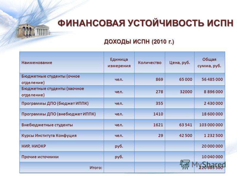 ФИНАНСОВАЯ УСТОЙЧИВОСТЬ ИСПН ДОХОДЫ ИСПН (2010 г.)