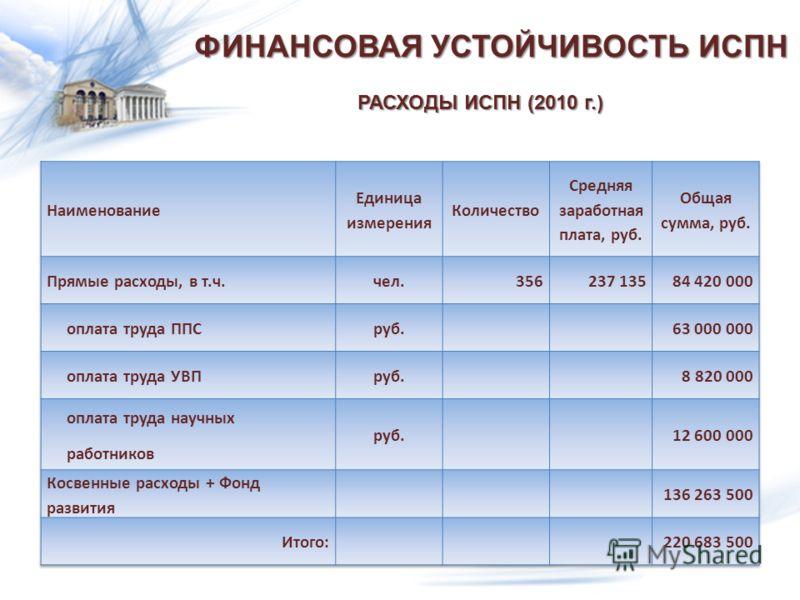 ФИНАНСОВАЯ УСТОЙЧИВОСТЬ ИСПН РАСХОДЫ ИСПН (2010 г.)