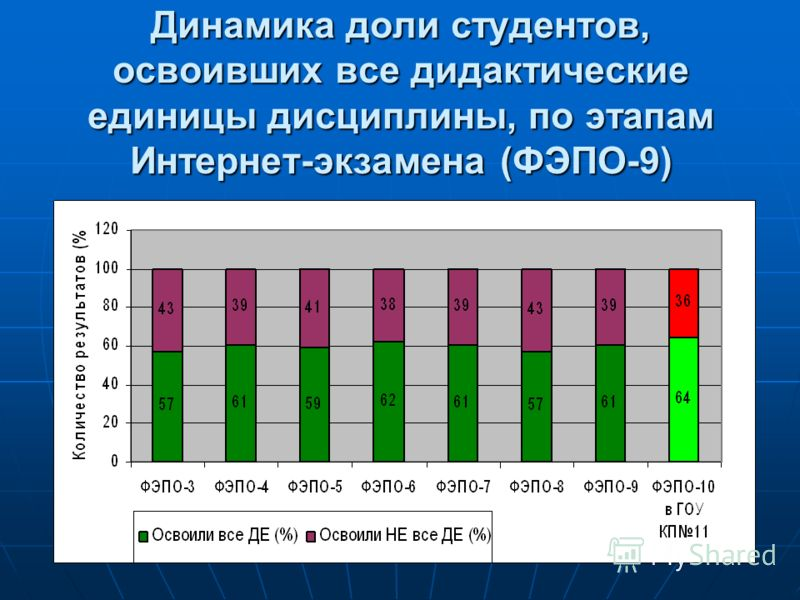 Динамика доли студентов, освоивших все дидактические единицы дисциплины, по этапам Интернет-экзамена (ФЭПО-9)