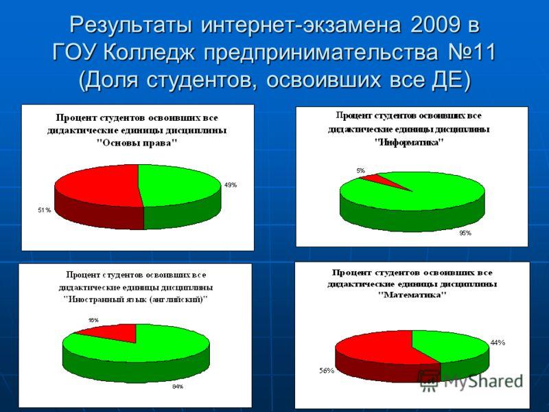 Результаты интернет-экзамена 2009 в ГОУ Колледж предпринимательства 11 (Доля студентов, освоивших все ДЕ)