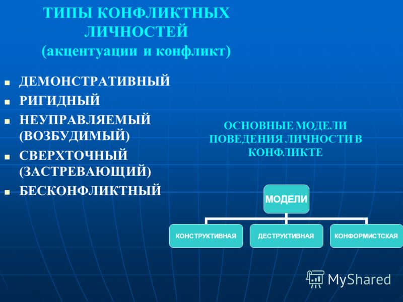 ТИПЫ КОНФЛИКТНЫХ ЛИЧНОСТЕЙ (акцентуации и конфликт) ДЕМОНСТРАТИВНЫЙ РИГИДНЫЙ НЕУПРАВЛЯЕМЫЙ (ВОЗБУДИМЫЙ) СВЕРХТОЧНЫЙ (ЗАСТРЕВАЮЩИЙ) БЕСКОНФЛИКТНЫЙ МОДЕЛИ КОНСТРУКТИВНАЯДЕСТРУКТИВНАЯКОНФОРМИСТСКАЯ ОСНОВНЫЕ МОДЕЛИ ПОВЕДЕНИЯ ЛИЧНОСТИ В КОНФЛИКТЕ