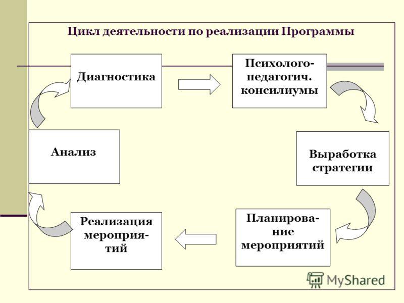 Цикл деятельности по реализации Программы Диагностика Психолого- педагогич. консилиумы Выработка стратегии Планирова- ние мероприятий Реализация мероприя- тий Анализ