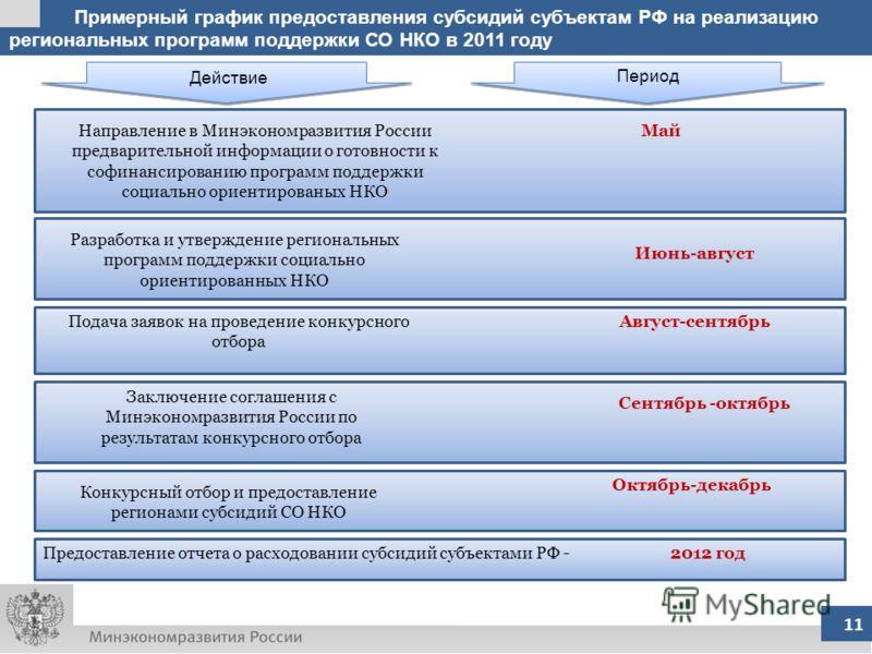 Примерный график предоставления субсидий субъектам РФ на реализацию региональных программ поддержки СО НКО в 2011 году 11 Действие Период Направление в Минэкономразвития России предварительной информации о готовности к софинансированию программ подде