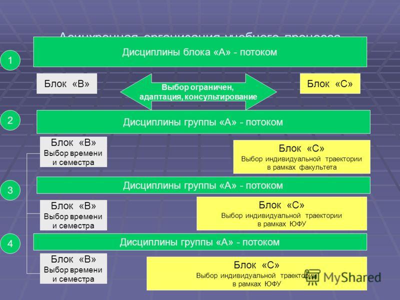 Асинхронная организация учебного процесса Дисциплины блока «А» - потоком Дисциплины группы «А» - потоком Блок «В» 1 2 3 4 Блок «С» Выбор ограничен, адаптация, консультирование Блок «В» Выбор времени и семестра Блок «С» Выбор индивидуальной траектории