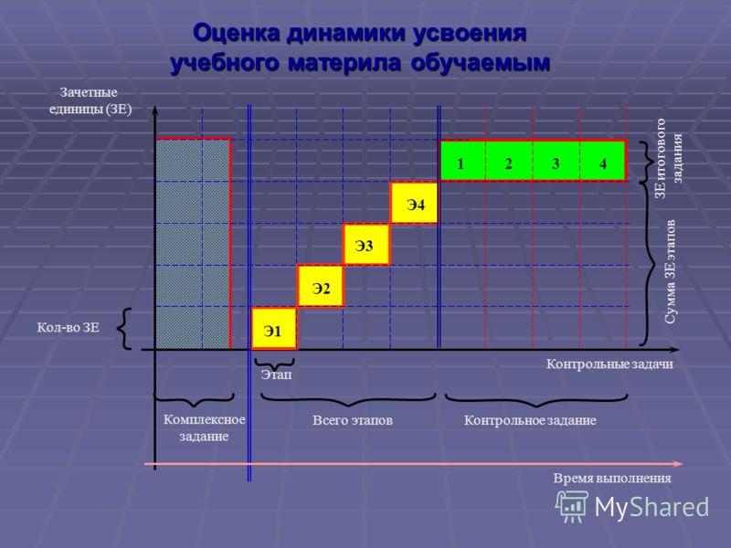 Оценка динамики усвоения учебного материла обучаемым Зачетные единицы (ЗЕ) Этап Сумма ЗЕ этапов ЗЕ итогового задания Всего этаповКонтрольное задание Контрольные задачи 1234 Кол-во ЗЕ Комплексное задание Время выполнения Э1 Э2 Э3 Э4