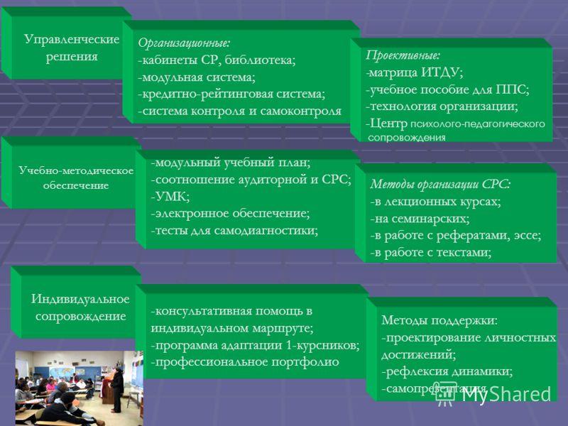 Управленческие решения Организационные: -кабинеты СР, библиотека; -модульная система; -кредитно-рейтинговая система; -система контроля и самоконтроля Учебно-методическое обеспечение Индивидуальное сопровождение Проективные: -матрица ИТДУ; -учебное по