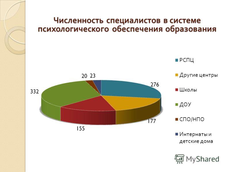Численность специалистов в системе психологического обеспечения образования