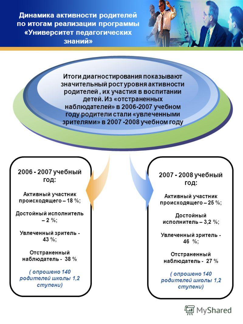 Динамика активности родителей по итогам реализации программы «Университет педагогических знаний» 2006 - 2007 учебный год: Активный участник происходящего – 18 %; Достойный исполнитель – 2 %; Увлеченный зритель - 43 %; Отстраненный наблюдатель - 38 %