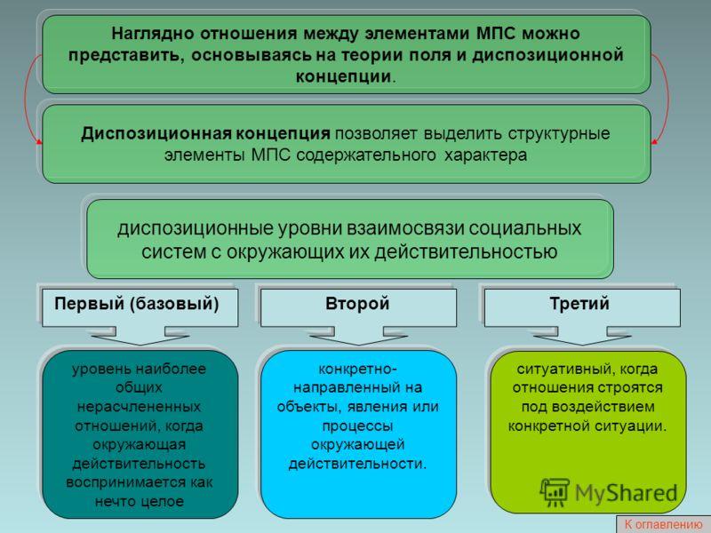 Наглядно отношения между элементами МПС можно представить, основываясь на теории поля и диспозиционной концепции. Диспозиционная концепция позволяет выделить структурные элементы МПС содержательного характера диспозиционные уровни взаимосвязи социаль