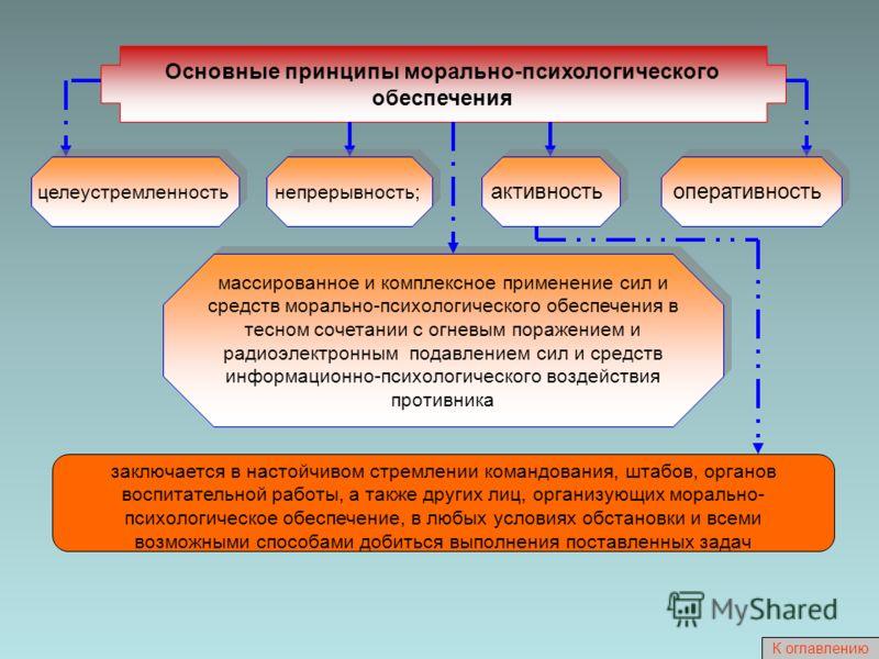 Основные принципы морально-психологического обеспечения массированное и комплексное применение сил и средств морально-психологического обеспечения в тесном сочетании с огневым поражением и радиоэлектронным подавлением сил и средств информационно-псих