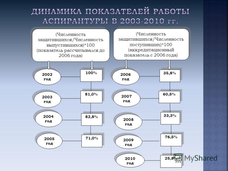 (Численность защитившихся/Численность выпустившихся)*100 (показатель рассчитывался до 2006 года) (Численность защитившихся/Численность поступивших)*100 (аккредитационный показатель с 2006 года) 2003 год 2002 год 2004 год 2007 год 2006 год 100% 81,0%
