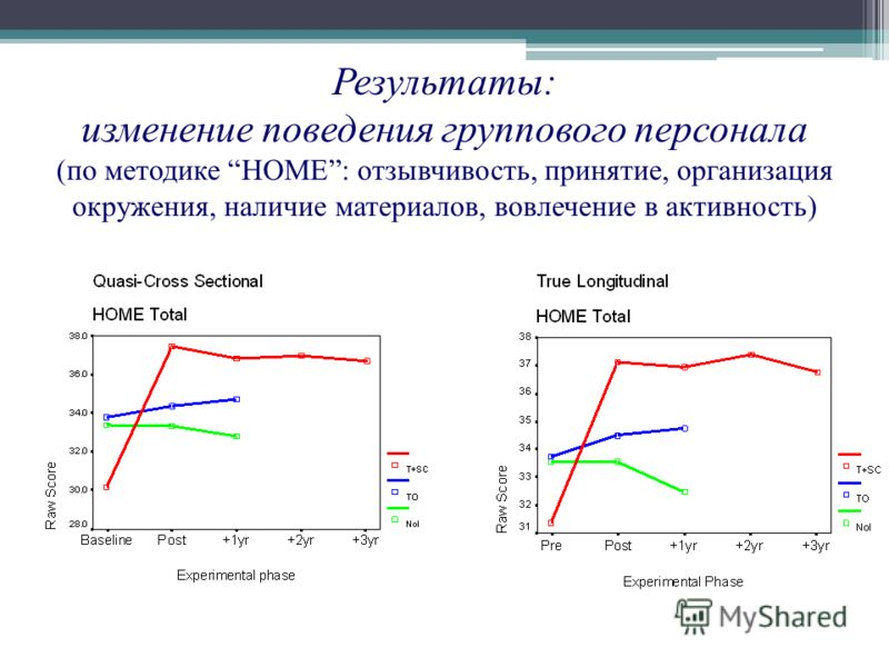 Результаты: изменение поведения группового персонала (по методике HOME: отзывчивость, принятие, организация окружения, наличие материалов, вовлечение в активность)
