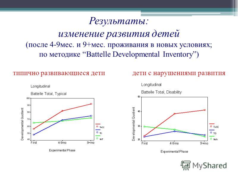 Результаты: изменение развития детей (после 4-9мес. и 9+мес. проживания в новых условиях; по методике Battelle Developmental Inventory) типично развивающиеся дети дети с нарушениями развития