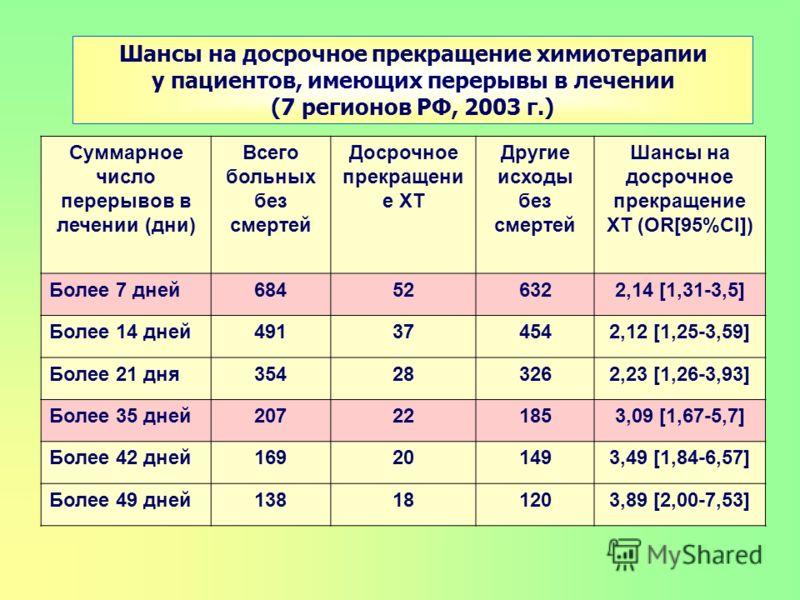 Суммарное число перерывов в лечении (дни) Всего больных без смертей Досрочное прекращени е ХТ Другие исходы без смертей Шансы на досрочное прекращение ХТ (OR[95%CI]) Более 7 дней684526322,14 [1,31-3,5] Более 14 дней491374542,12 [1,25-3,59] Более 21 д