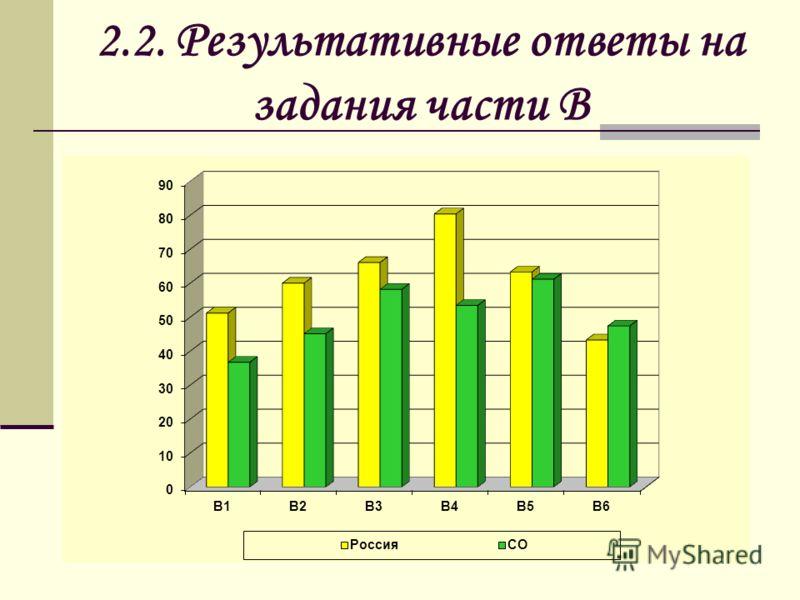 2.2. Результативные ответы на задания части В