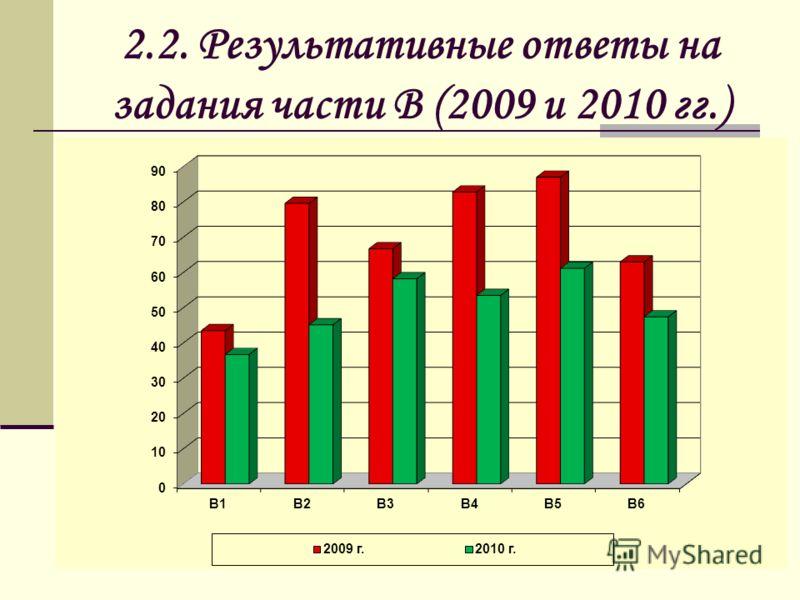 2.2. Результативные ответы на задания части В (2009 и 2010 гг.)