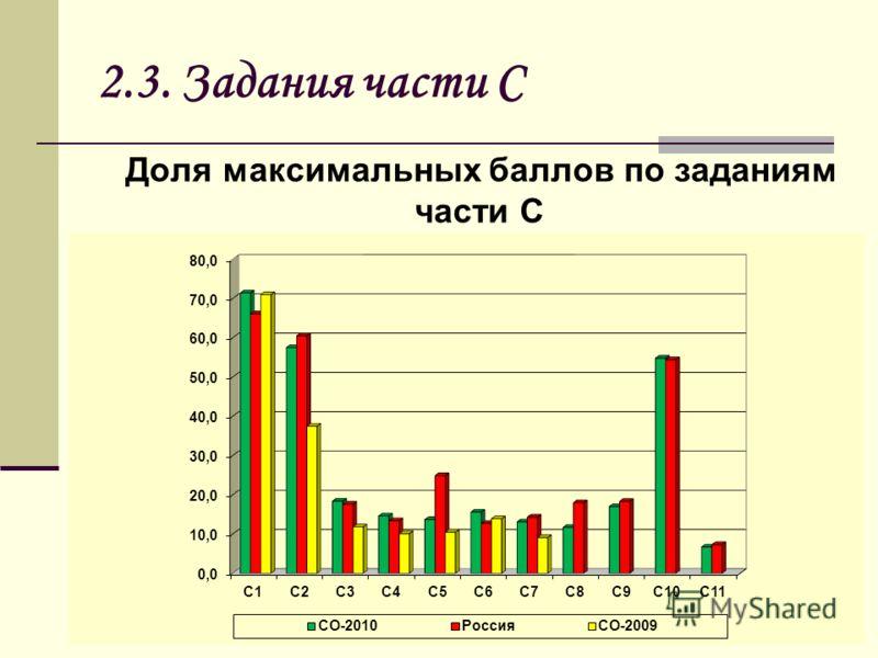 2.3. Задания части С Доля максимальных баллов по заданиям части С