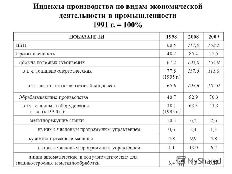 17 Индексы производства по видам экономической деятельности в промышленности 1991 г. = 100% ПОКАЗАТЕЛИ199820082009 ВВП60,5117,8108,5 Промышленность48,285,477,5 Добыча полезных ископаемых67,2105,6104,9 в т. ч. топливно-энергетических77,8 (1995 г.) 117