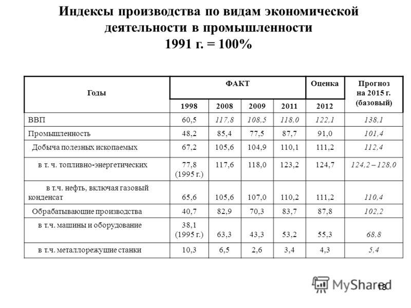 18 Индексы производства по видам экономической деятельности в промышленности 1991 г. = 100% Годы ФАКТОценкаПрогноз на 2015 г. (базовый) 19982008200920112012 ВВП60,5117,8108,5118,0122,1138,1 Промышленность48,285,477,587,791,0101,4 Добыча полезных иско