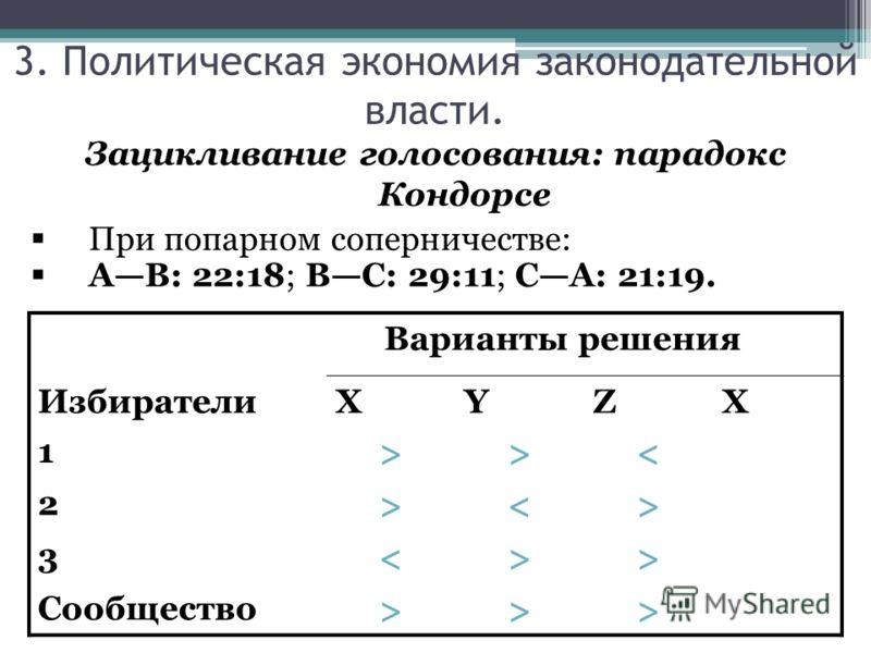Зацикливание голосования: парадокс Кондорсе При попарном соперничестве: AB: 22:18; BC: 29:11; CA: 21:19. Варианты решения ИзбирателиXYZX 1 >>< 2 > 3 > Сообщество >>> 3. Политическая экономия законодательной власти.