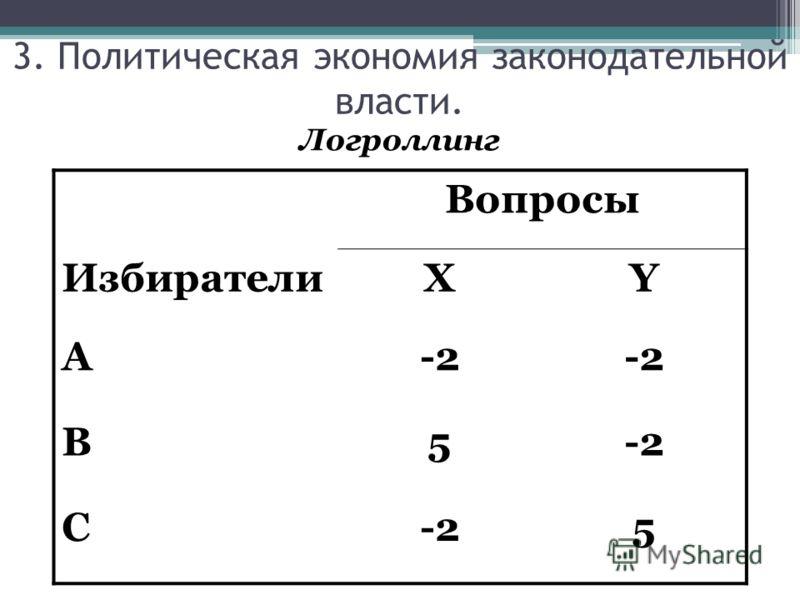 3. Политическая экономия законодательной власти. Логроллинг Вопросы ИзбирателиXY A-2 B5 C 5